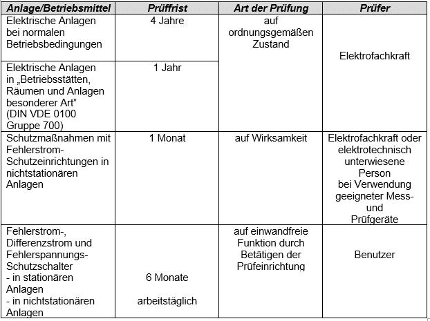 DGUV V3 Prüffristen Tabelle