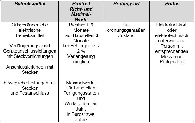 Prüffristen Tabelle