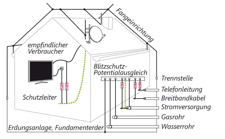 Die Prüfung von Blitzschutzanlagen durch Ihren Spezialisten für Sicherheitsprüfungen nach DGUV V3 E+Service+Check