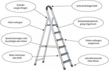 Wie oft Leiterpruefung?