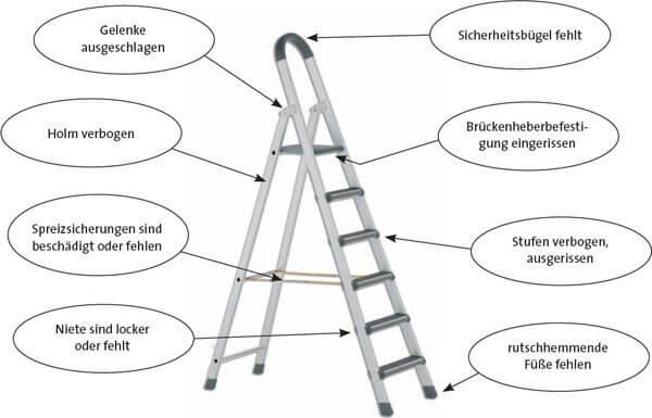 Prüfung Leitern und Tritte Berlin